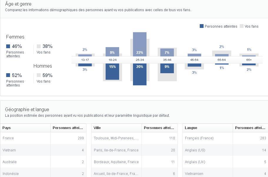 visites de la page facebook.com/tacarc31 sur 30 jours en été 2013